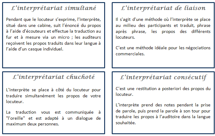 Nos formes d'interprétariat à English First